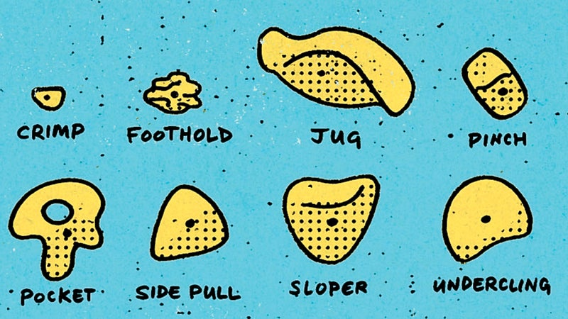 An array of often used holds, which can be grouped into various categories based on their shape and function on a climb.    Illustration by Dan Page