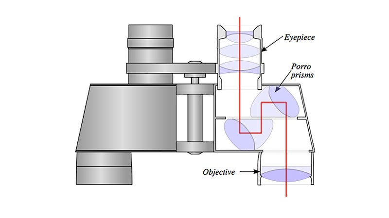 A typical binocular prism system.