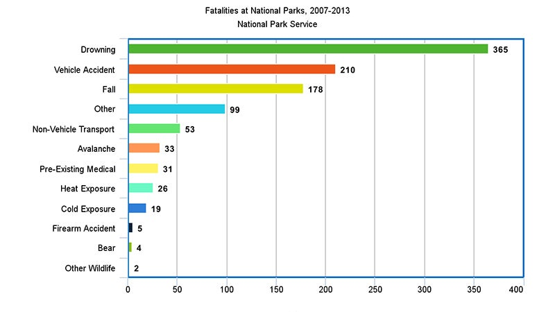 Causes of fatalities in National Parks, as reported by the National Park Service.