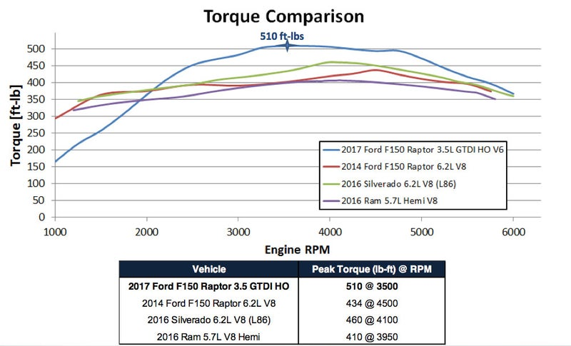Turbocharged engines have come a long, long ways from their peaky forbearers. This 3.5-liter V6 develops more torque, and develops it earlier, than any of its rivals, a benefit that will be multiplied by the 10-speed transmission.