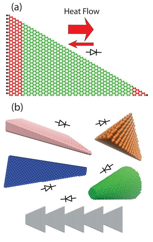 """Researchers are proposing a new technology that controls the flow of heat the way electronic devices control electrical current. Triangular graphene nanoribbons (a) are proposed as a new thermal rectifier, in which the heat flow in one direction is larger than that in the opposite direction. Thermal rectification (b) is not limited to graphene, but can also be seen in other """"asymmetric nanostructure materials"""" including thin films, pyramidal quantum dots, nanocones and triangles. (Purdue University image)"""