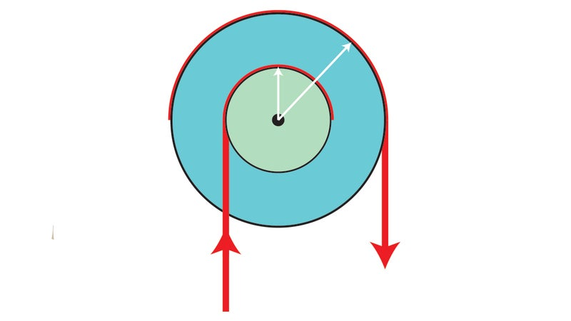 With a simple block and tackle, a user applies force to the outer wheel, which moves over a longer distance than the inner wheel, multiplying the force of that inner wheel.