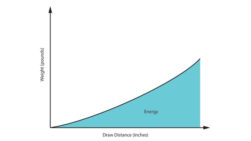 Traditional bow draw-force curve.