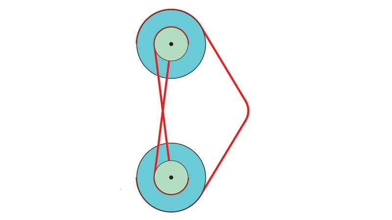 A compound bow looks a lot like a paired block and tackle. When the archer pulls on the string, it rotates the wheels, causing the two to be drawn closer together. Drawing on the larger wheels multiplies the force applied by the smaller ones.