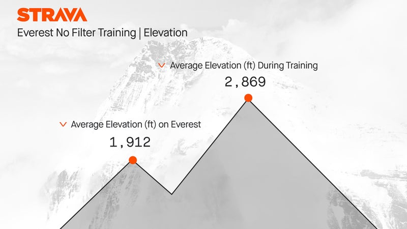 Ballinger climbed almost 1,000 feet more in an average training session than he did during a typical day on Everest.