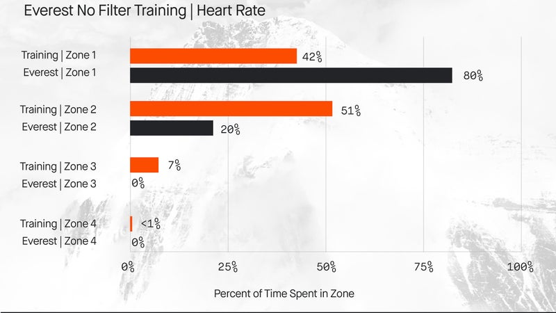 Ballinger spent most of his training in heart rate zone one and two, building strength and endurance.
