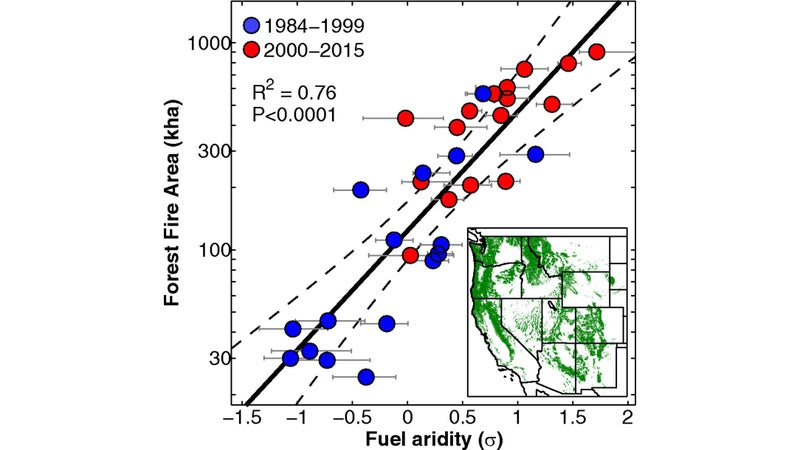 Annual forest fire area in the U.S., and its relationship to fuel aridity, which is a function of hot weather.