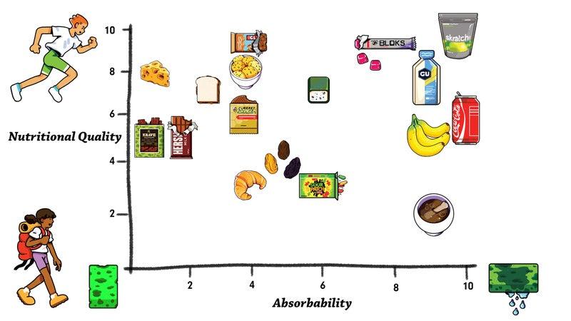 This is your guide to choosing what to eat before any activity.
