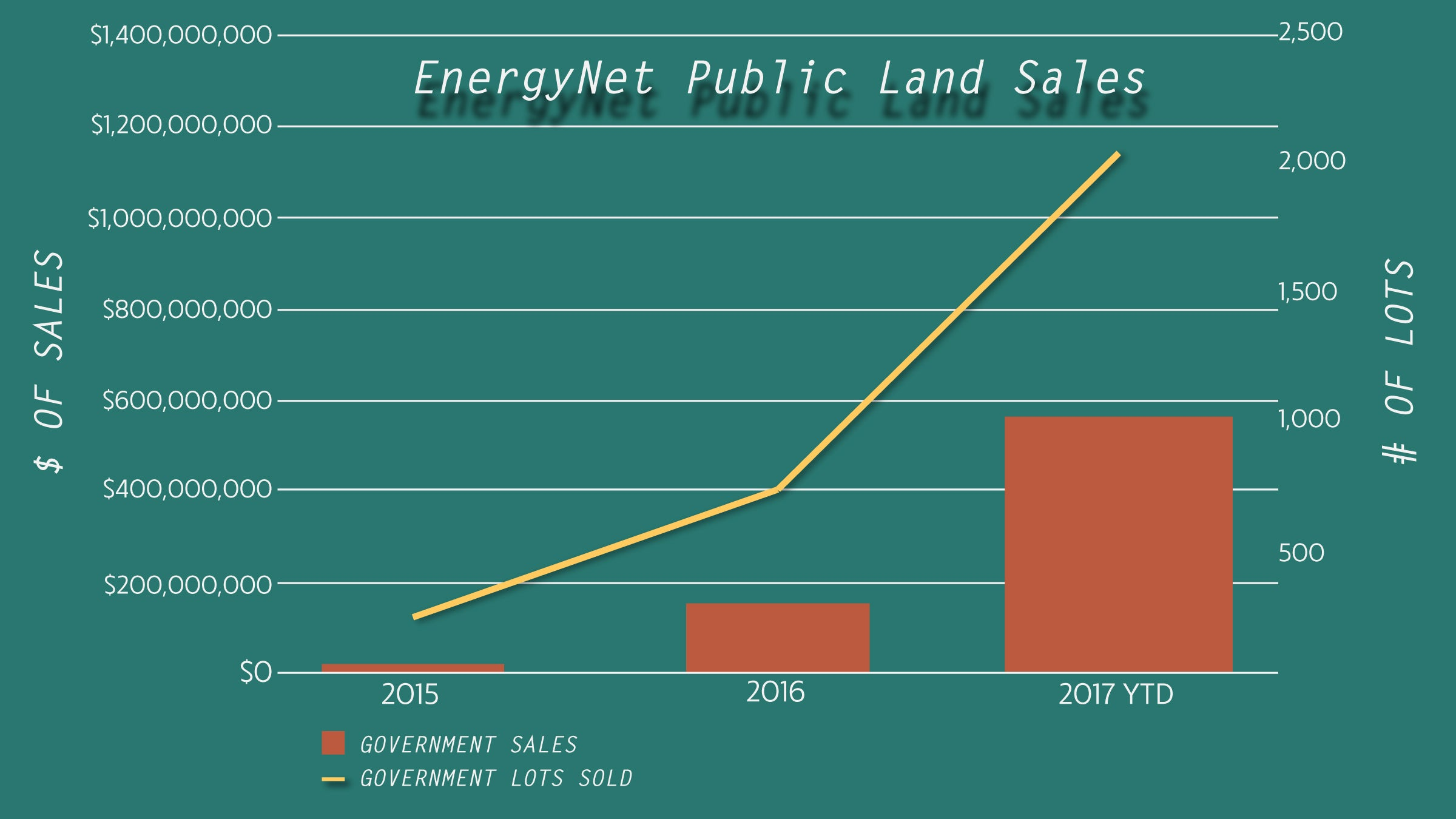 Data source: EnergyNet 2017 Q4 Marketplace Quarterly business report. Click to enlarge.