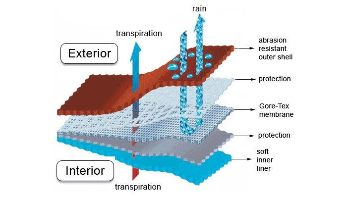 The construction of a modern three-layer waterproof-breathable fabric.