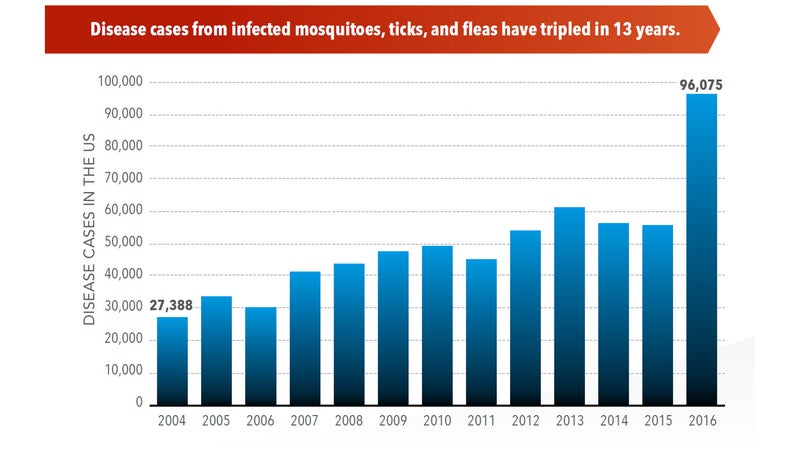 Infections from insect-borne disease have tripled since 2004. In the same time, new, deadlier diseases have spread to the United States.