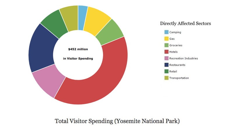 2017 Yosemite visitor spending in gateway communities, as calculated by the Park Service.