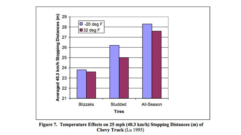 Stopping distances on bare ice, at different temperatures.