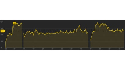 November 28. Accurate HR readings from 10 to 35 minutes, and maybe from 55 to the finish.