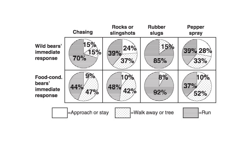 Immediate responses of wild and food-conditioned black bears to various aversive conditioning treatments administered at Sequoia National Park, California, 2002–2005