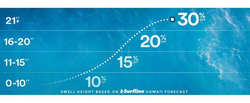Alaska Airlines' Swell Deals
