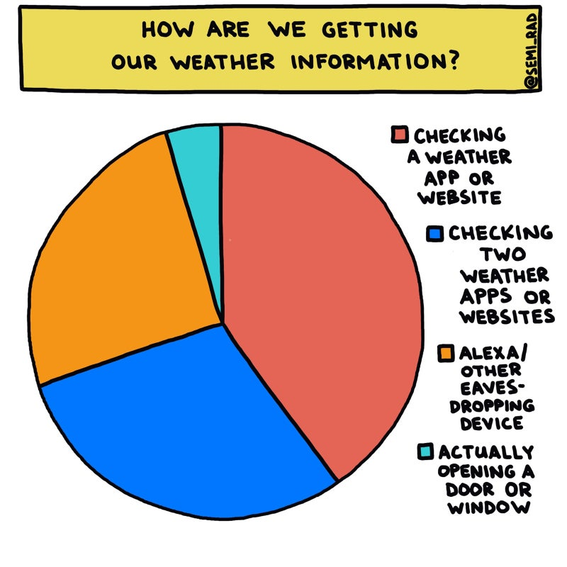 6 Charts About Weather