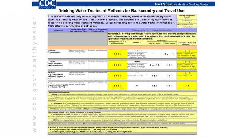 The CDC's ranking of water treatment options available to backcountry travelers.