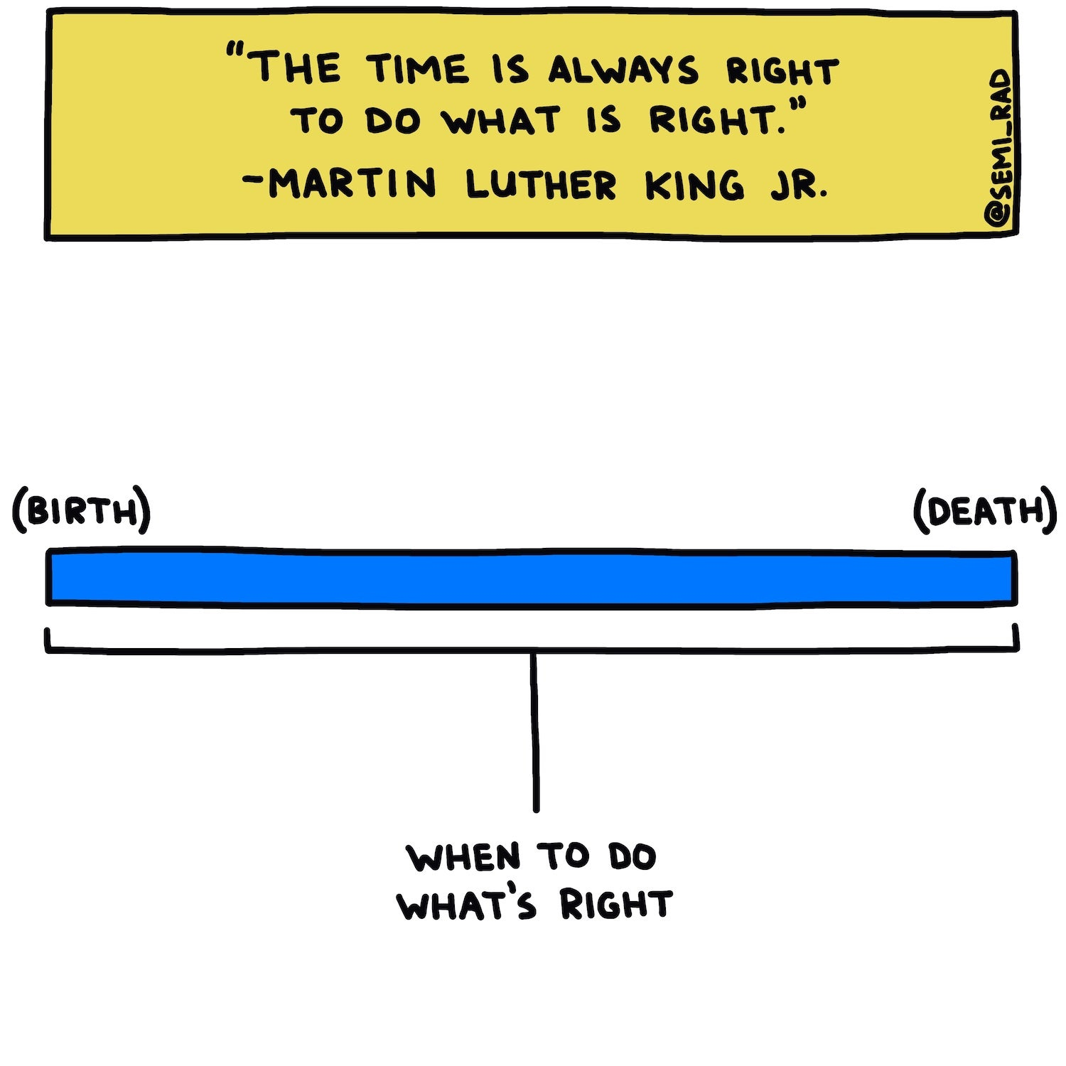 graph saying when to do what's right from birth to death with Martin Luther King Jr. quote