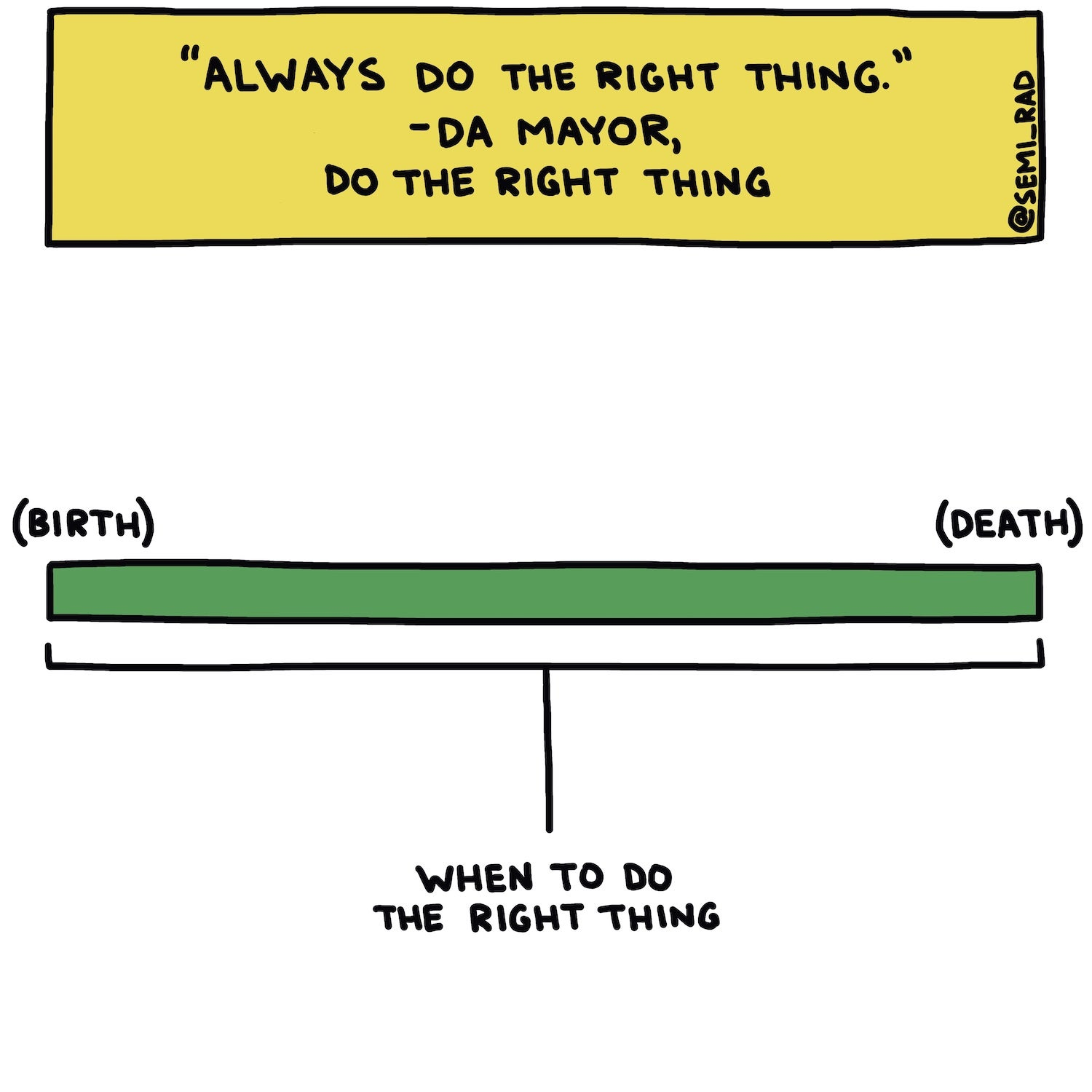 graph saying when to do what's right from birth to death with quote from da mayor