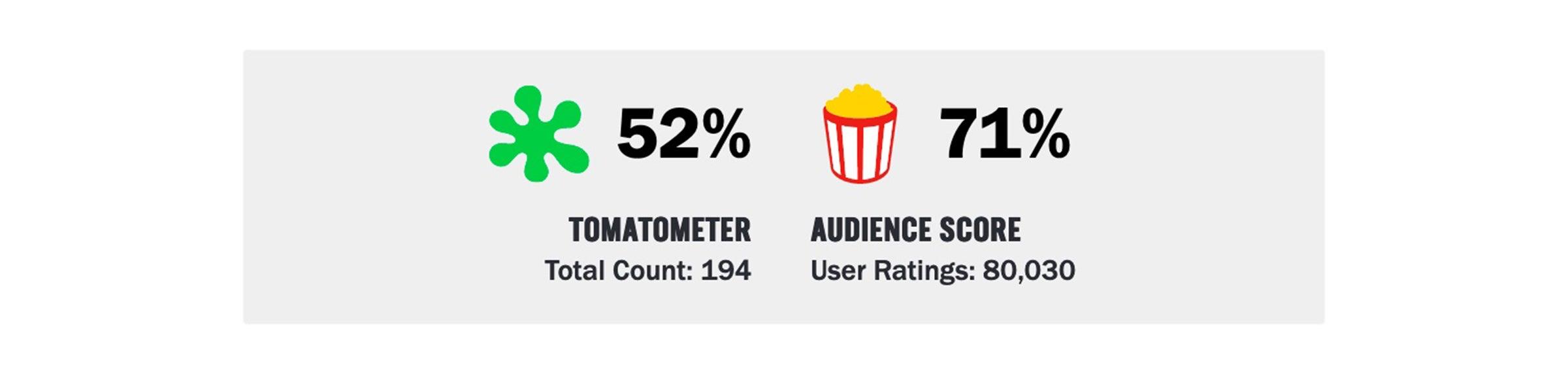 Tomatometer vs Audience Score