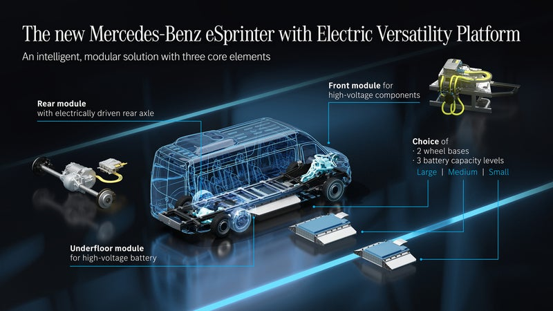The new Sprinter will retain the usual commercial-van configuration, with a motor in the front driving the rear wheels. That's great for payload, but the packaging may preclude four-wheel or all-wheel drive.