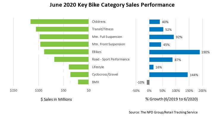 By summer, interest was still up in family riding, but the biggest increases were in higher-priced enthusiast categories.