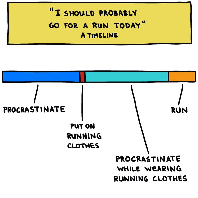 """""""I should probably go for a run today"""" timeline"""