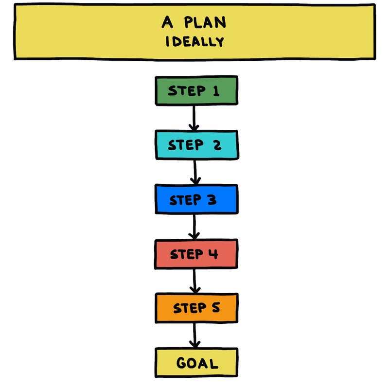 A plan, ideally