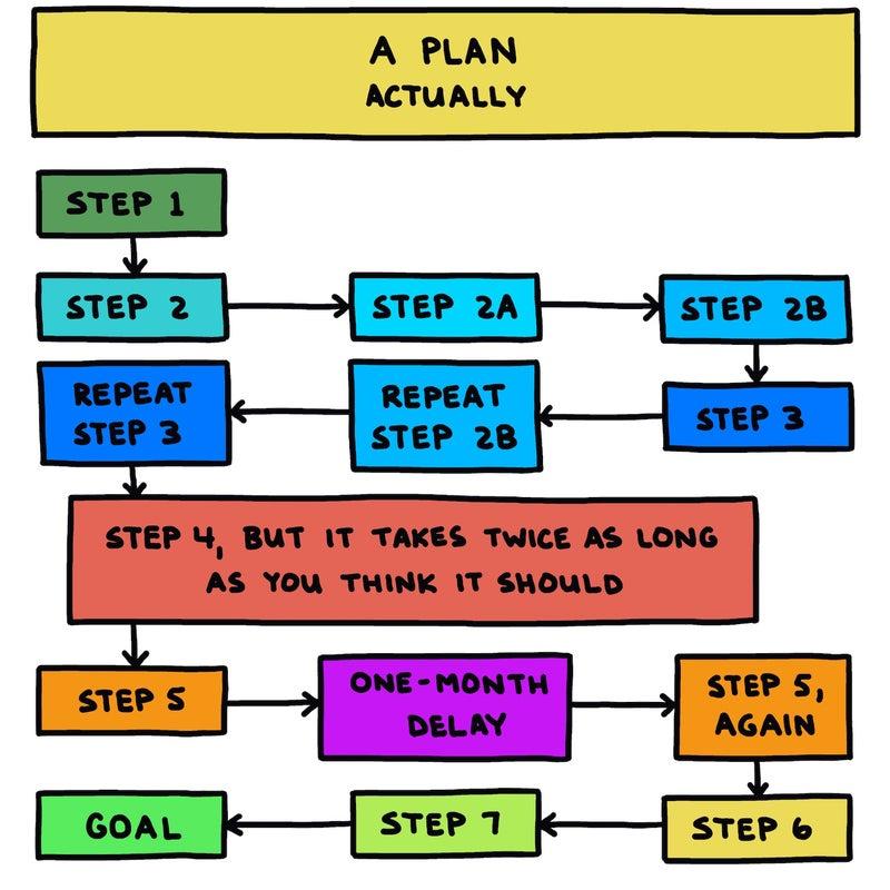 A plan, actually