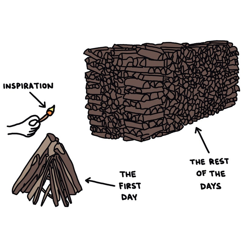 """Inspiration: """"The First Day"""" vs. """"The Rest of the Days"""""""