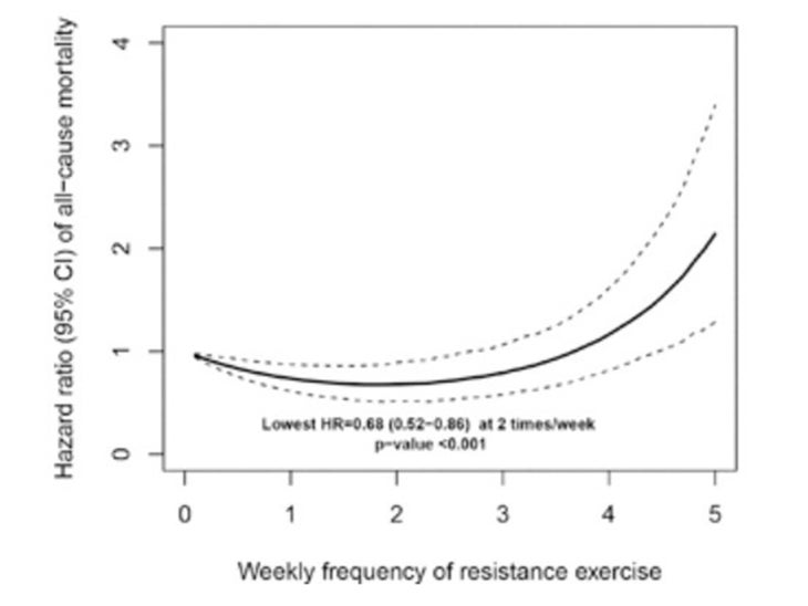 Resistance mortality data chart