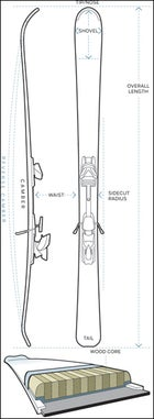 how to ask for custom skis