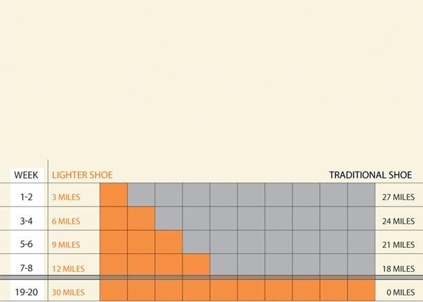 barefoot running transition schedule