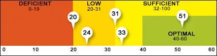 D-ficiency scale