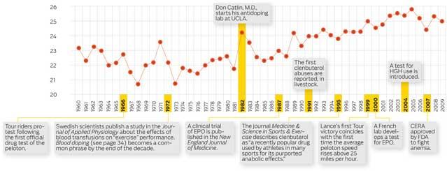 Tour De France: Medical Records Could Be Broken