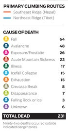 Everest deaths