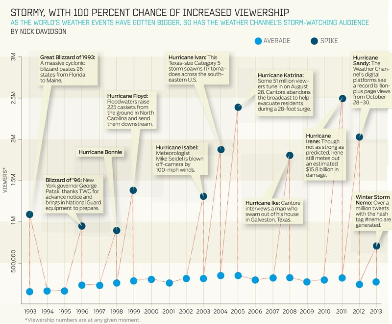 Weather Channel viewership graph