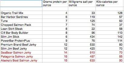 How our trail snacks stack up nutritionally.