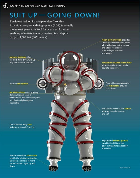 exosuit bioluminescent atmospheric suit no-depressurizing oxygen jim suit scuba submersible rov atmospheric diving system ads outside magazine outside online